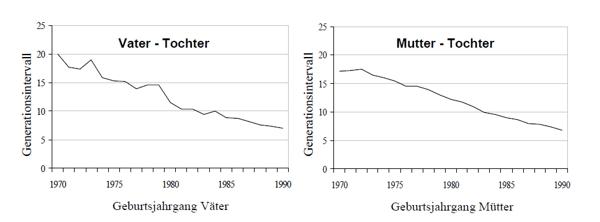 Generationsintervall